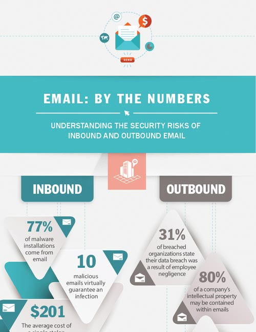 Email Risk: By The Numbers