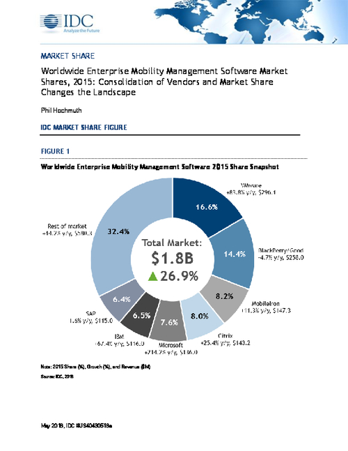 IDC Worldwide Enterprise Mobility Management Software Market Shares, 2015: Consolidation of Vendors and Market Share Changes the Landscape