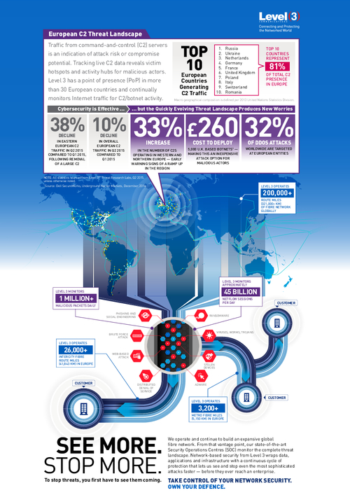 Infographic: The European C2 Threat Landscape