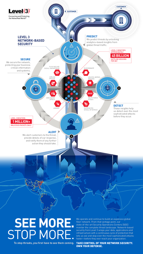 Infographic: Predict, Detect, Alert and Secure with Network-Based Security