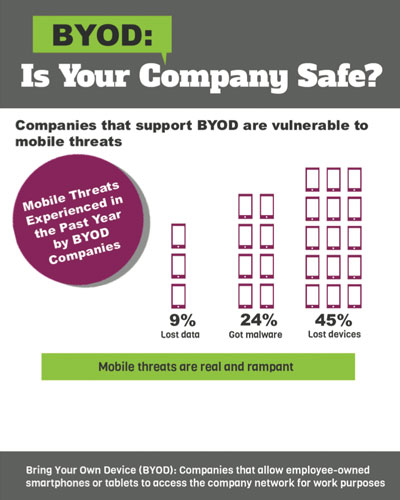 Mobile Browsing - Is Your Company at Risk?