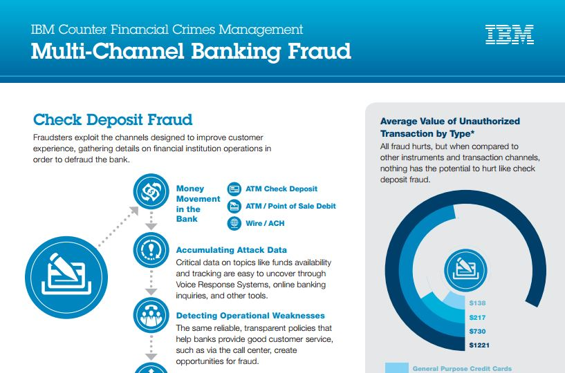 Multi-Channel Banking Fraud