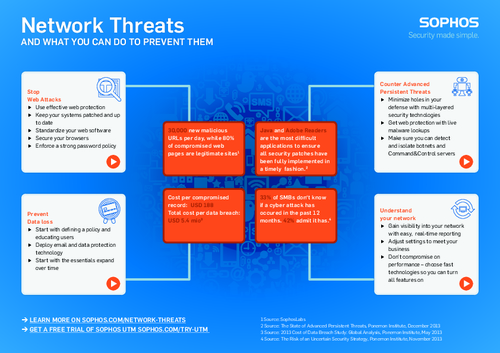 Network Threats and What You Can Do to Prevent Them