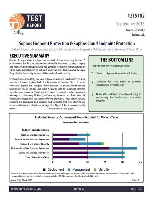 Tolly Test Report Evaluates Endpoint Security Management Usability & Functionality of Leading Providers