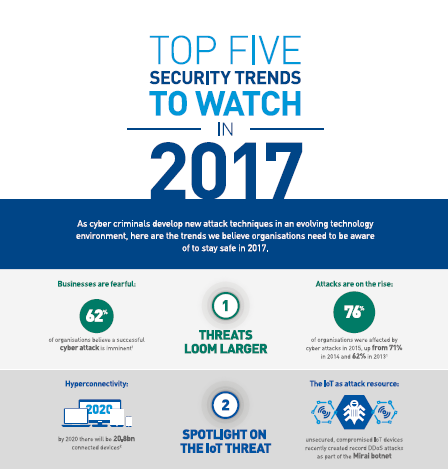 Top 5 Security Trends to Watch in 2017