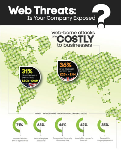 Web Threats - Is Your Company Exposed?