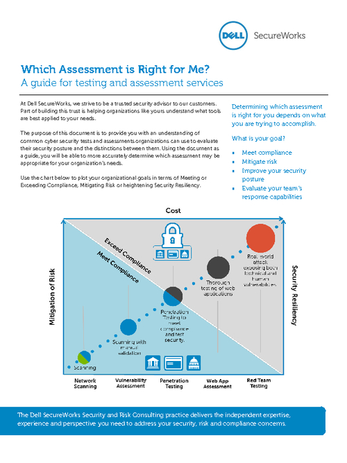 Which Assessment is Right for Me?